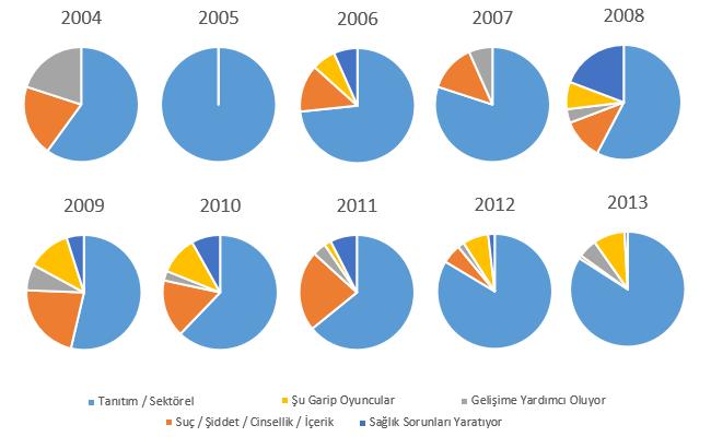 2004-2013 arasında Milliyet.com.tr video oyunu haberlerinin senelere göre kategorik dağılımı